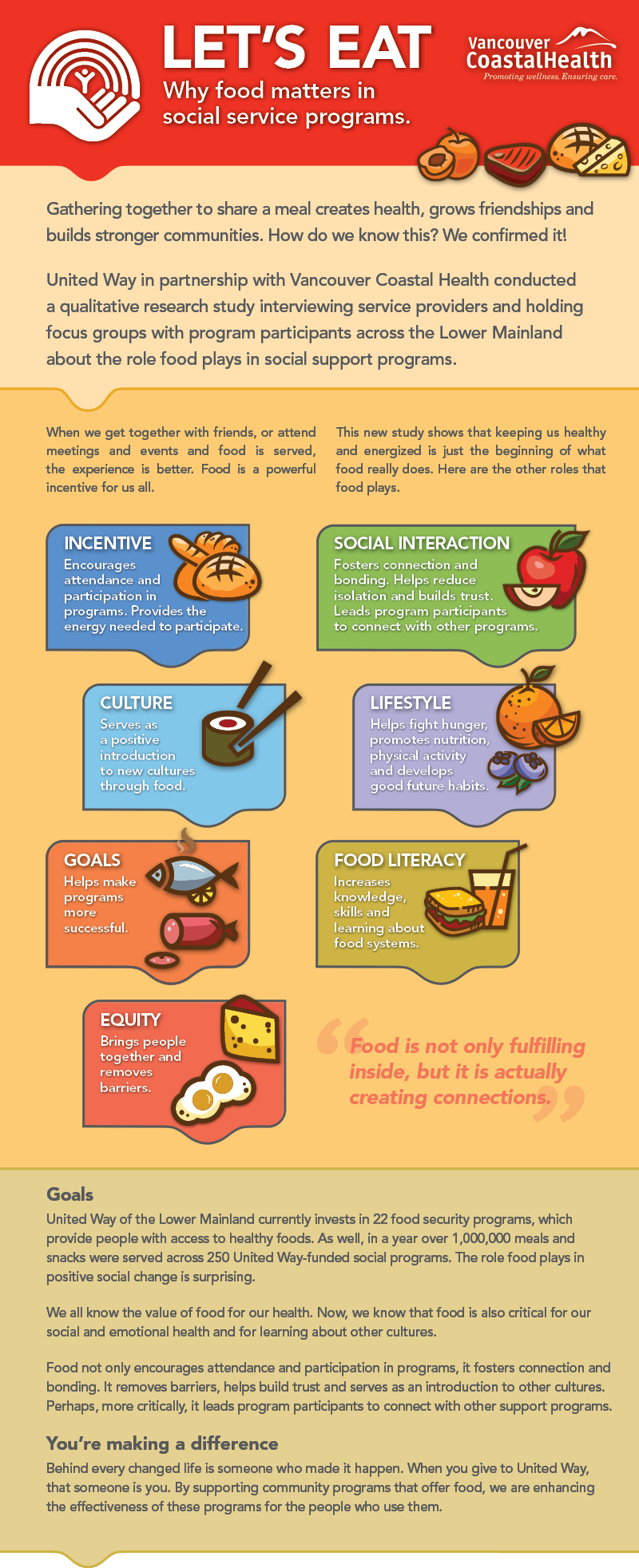 A graphic showing all the ways that food is incorporated into social service programs